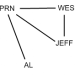 Wes / Jeff Network